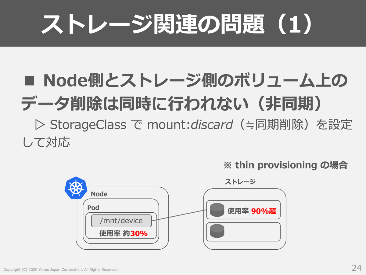 ノード側とストレージ側のボリューム上のデータ削除が同時に行われないという問題の説明