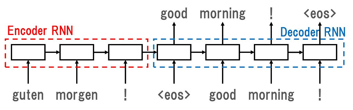 Encoder-Decoderモデル