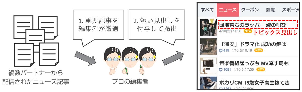 編集プロセス