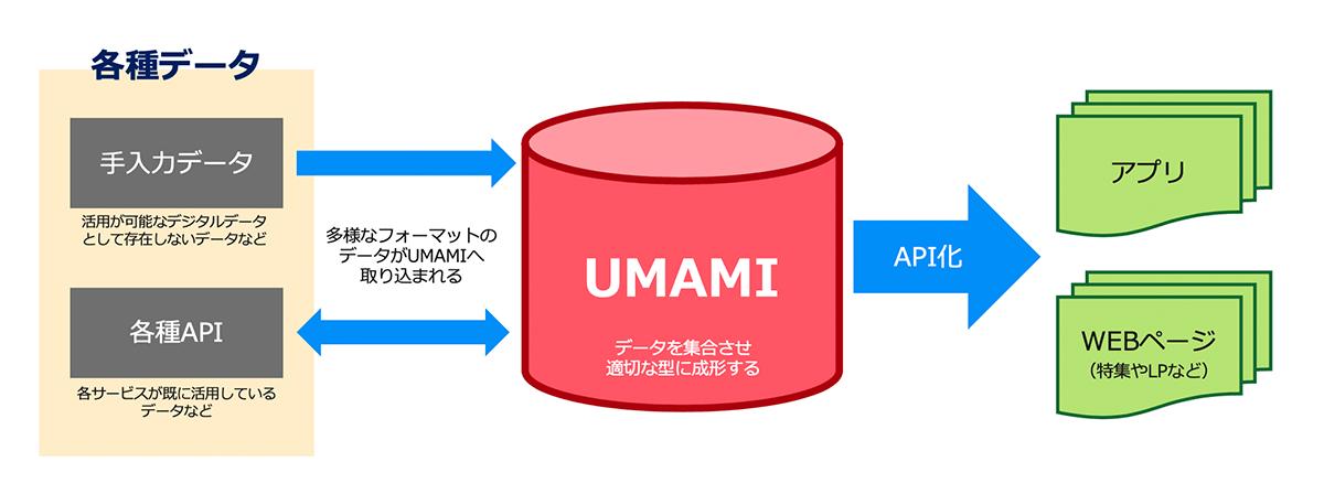 UMAMIを利用したデータの流れ