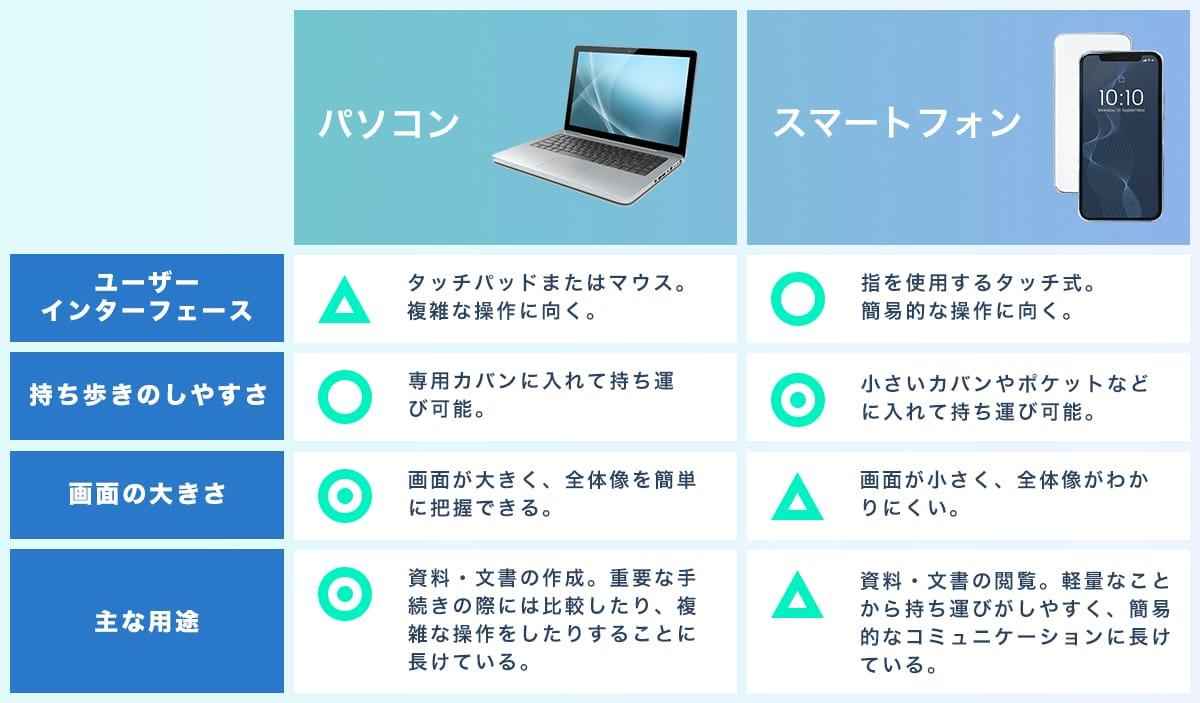 パソコンとスマートフォンの操作に関して比較した表