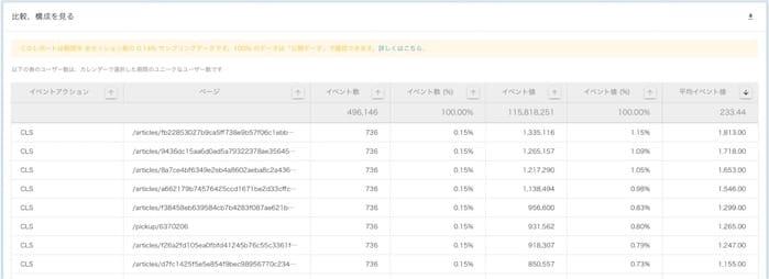 内製のアナリティクスツールでのCore Web Vitals指標の確認