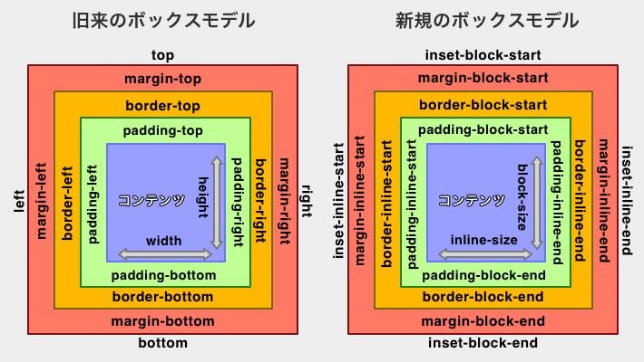 旧来のボックスモデルと新規のボックスモデルを比較したキャプチャ