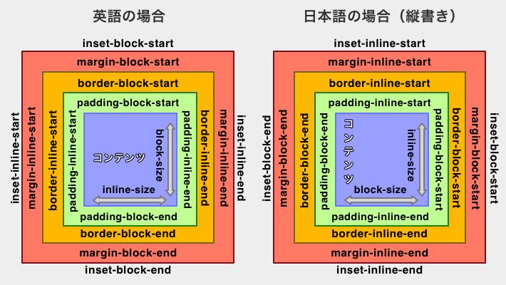 新規の概念で英語と日本語の場合のボックスモデルを比較したキャプチャ