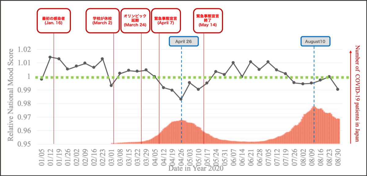 2020年コロナ禍でのムードスコア(対2018年比)