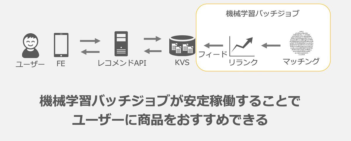 機械学習バッチジョブが安定稼働することでユーザーに商品をおすすめできる