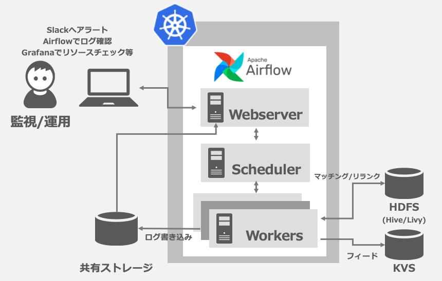 Slackへのアラート、Airflowでのログ確認、Grafanaでリソースチェックができるようにしました