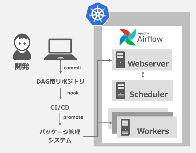 DAG用のリポジトリで管理し、CICDでパッケージ管理システムを通してAirflowにデプロイするようにしました