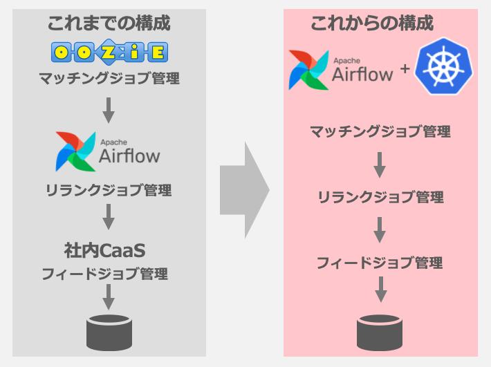 Oozie, Airflow, 社内CaaSからAirflow+Kubernetesの構成になりました