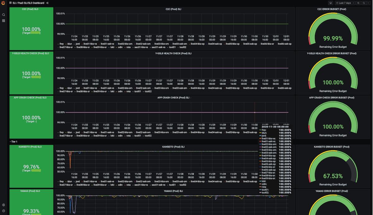 SLI/Oダッシュボード