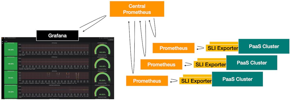 Prometheus構成図