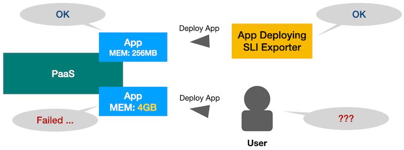 App Deploying SLI計測系