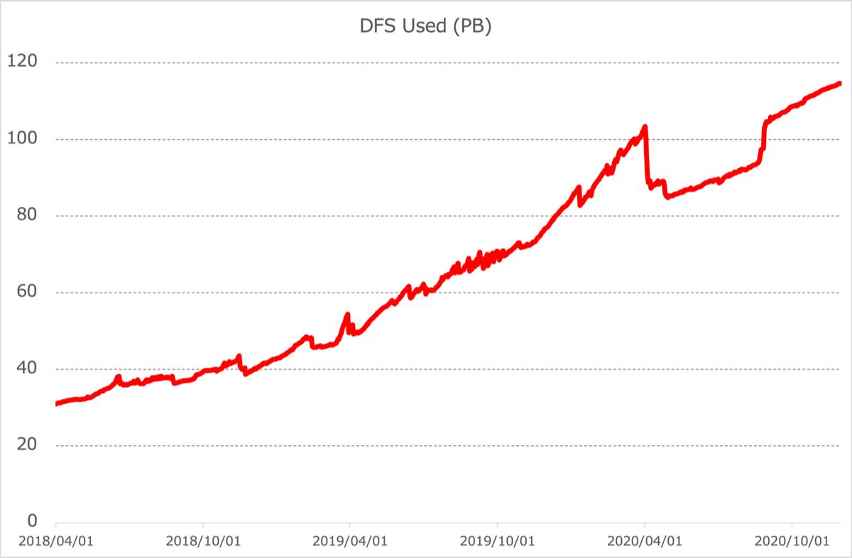 最大規模のHDFSのデータ利用量推移