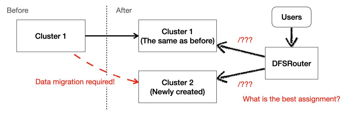 HDFSアップグレード前後の概略図