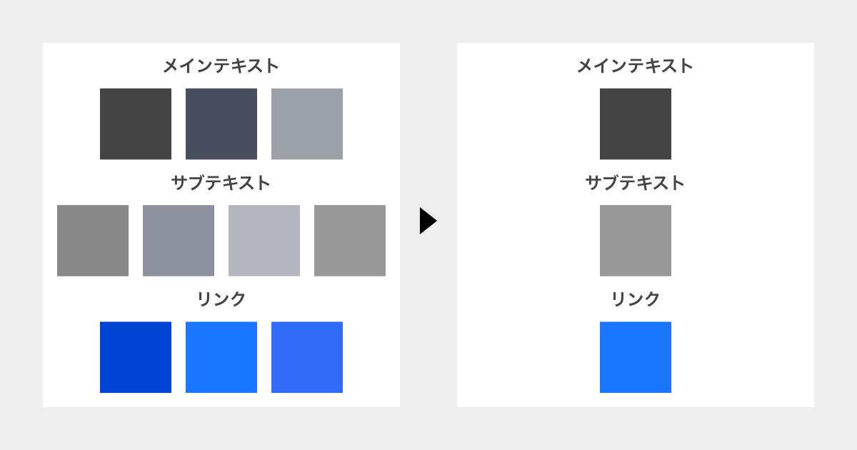 メインテキストで3種類、サブテキストで4種類、リンクで3種類あったスタイルをそれぞれ1種類ずつに削減した図