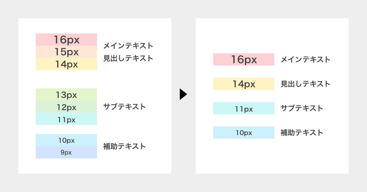 9pxから16pxまで1pxごとに8段階で使っていたフォントサイズをメイン、見出し、サブテキスト、補助テキストの4段階に減らした図