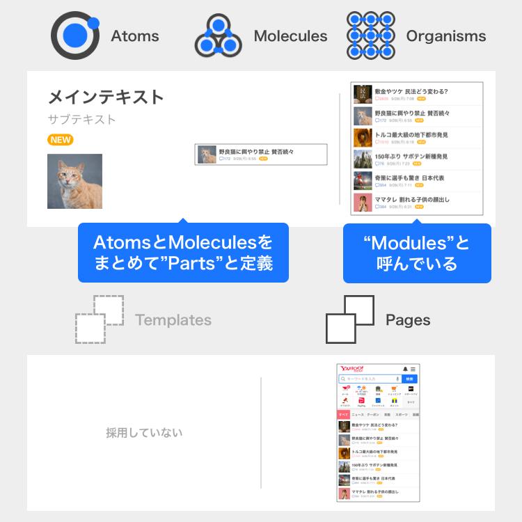 スマホ Web 版トップページでの Atomic Design