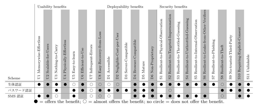 Bonneauらの評価基準によるWebAuthnを用いた生体認証、パスワード認証、SMS認証の比較