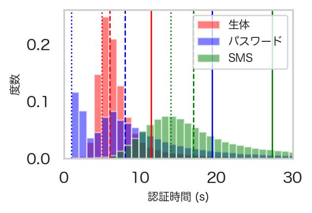 認証速度の比較