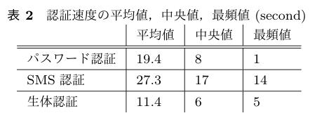 認証速度の平均値、中央値、最頻値(second)