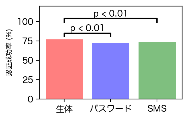 認証成功率の比較