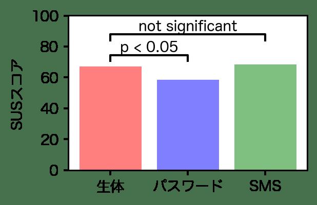 SUSスコアの比較