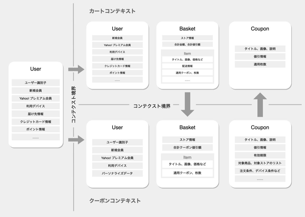分析モデル図