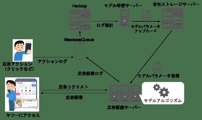 配信コンポーネント図 before