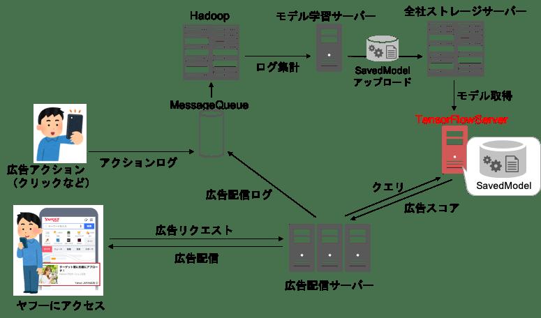 配信コンポーネント図 TensorFlow Serving追加