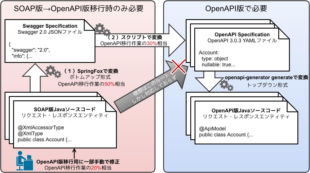 SOAPからOpenAPIへの移行概要