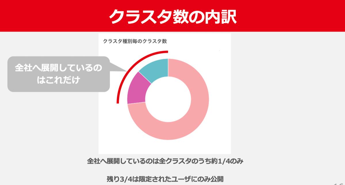 全体の3/4のクラスタは限られたユーザーやサービスにのみ展開