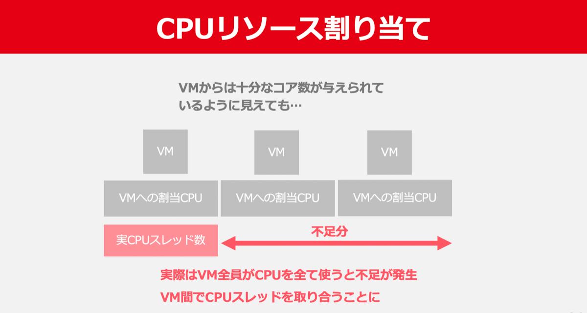 flavorで設定したvCPU数はその全てが常に必ず使用できるわけではない