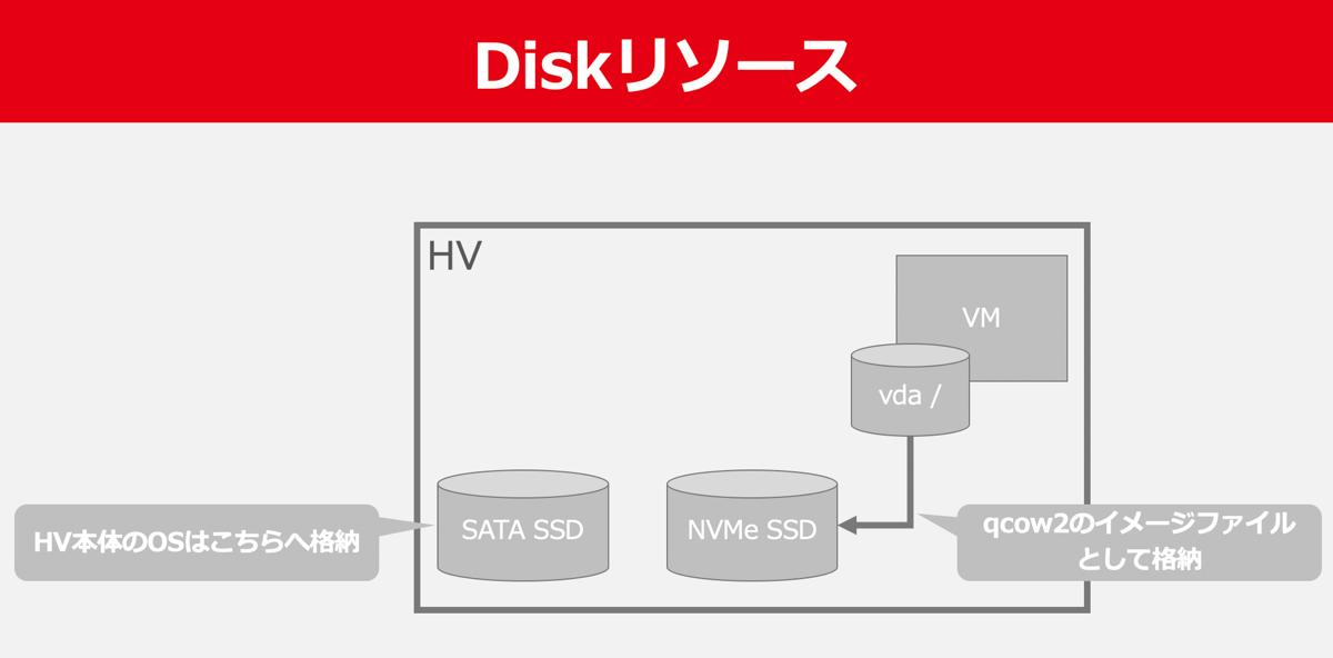 ヤフーのIaaS基盤におけるdisk周りのリソース配置