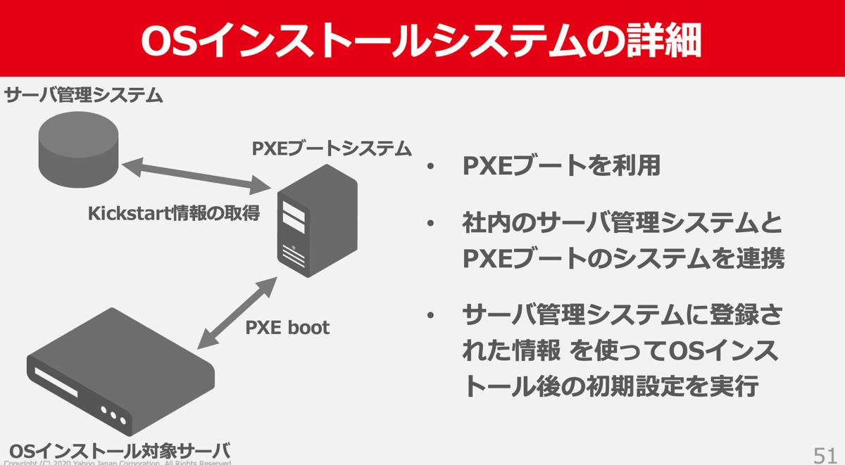 ヤフーのOSインストールシステムの概略