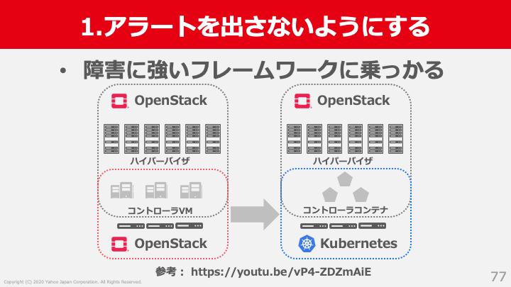 OpenStack on Kubernaters