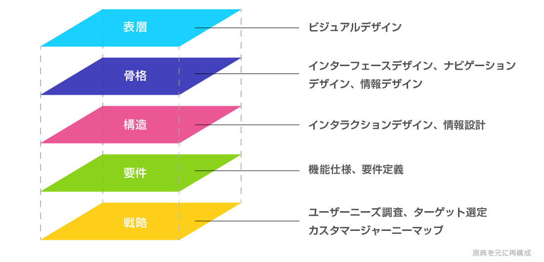 ユーザー体験を構成する5要素(表層、骨格、構造、要件、戦略)