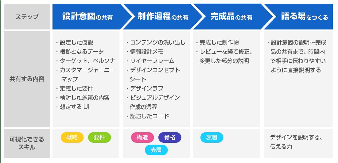 1.設計意図の共有、2.制作過程の共有、3.完成品の共有、4.語る場を作る、という段階に分けてひとつの制作物を共有していく