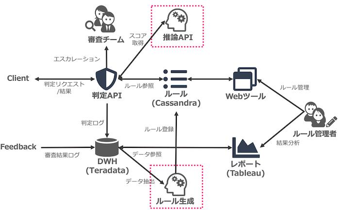 機械学習適用後のシステム概要図