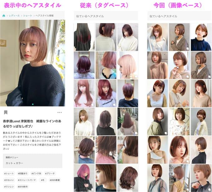 掲出されるヘアスタイル写真の比較。左から順に、クエリの(表示中の)ヘアスタイル、タグベースによる似ているヘアスタイル、画像ベースによる似ているヘアスタイル
