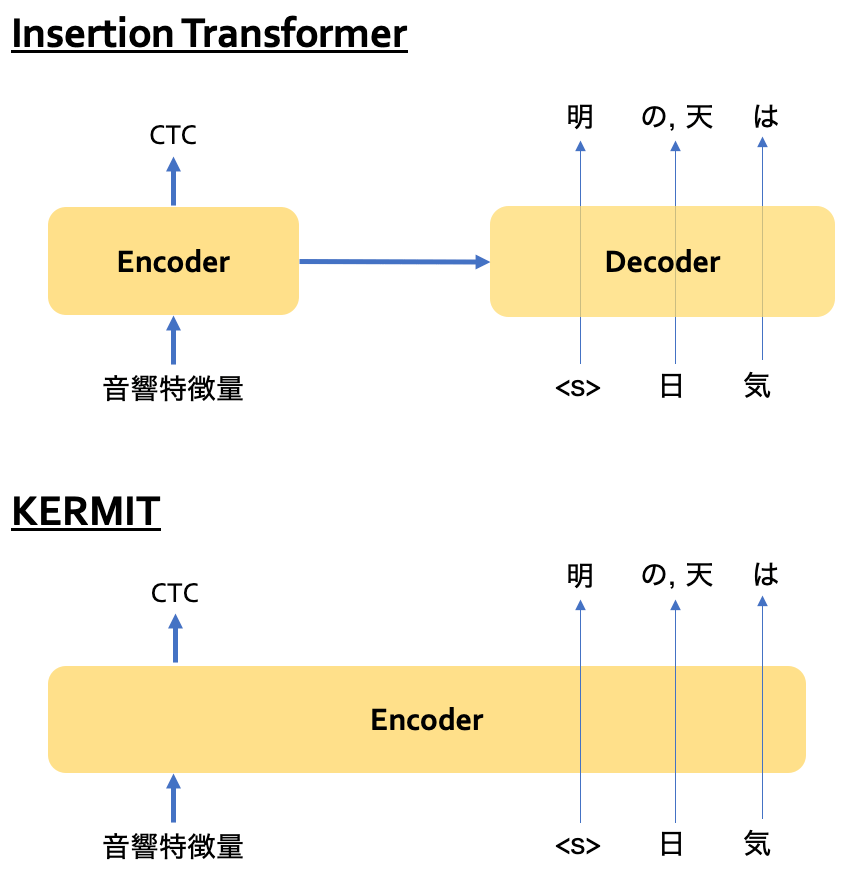 Insertion TransformerとCTCの組み合わせとKERMITとCTCの組み合わせの概念図