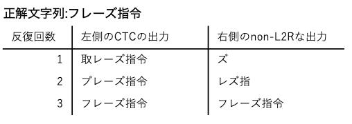 フレーズ指令という発話の認識処理例