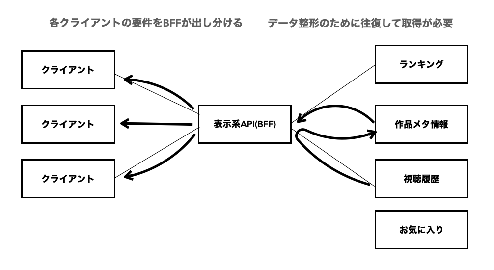 BFFアーキテクチャ