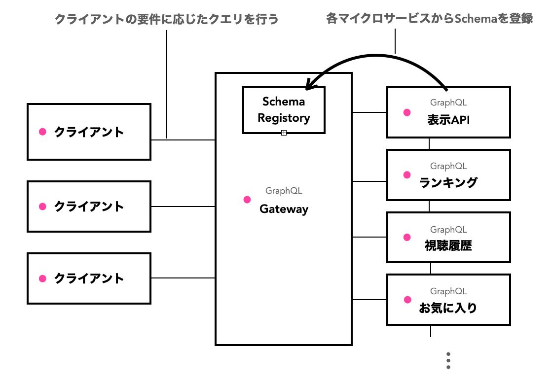 GarphQL Gatewayアーキテクチャ