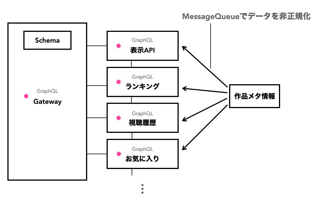 MessageQueueによるデータの非正規化