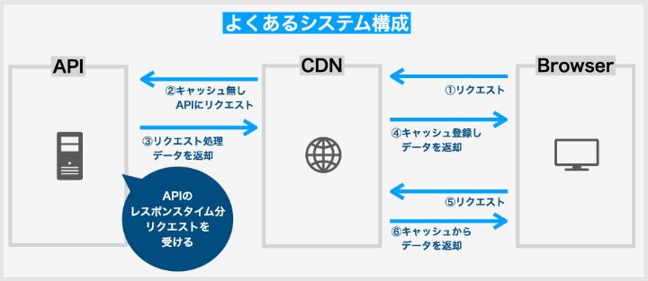 APIシステム構成