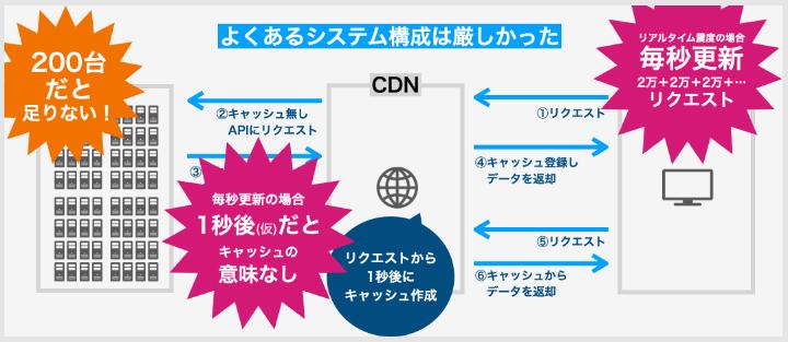 APIシステム構成の限界