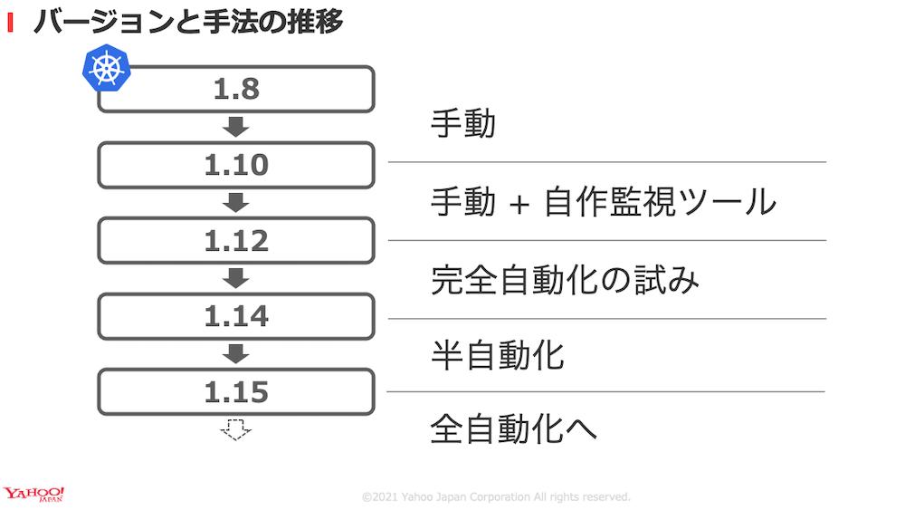 k8sバージョンと手法の推移