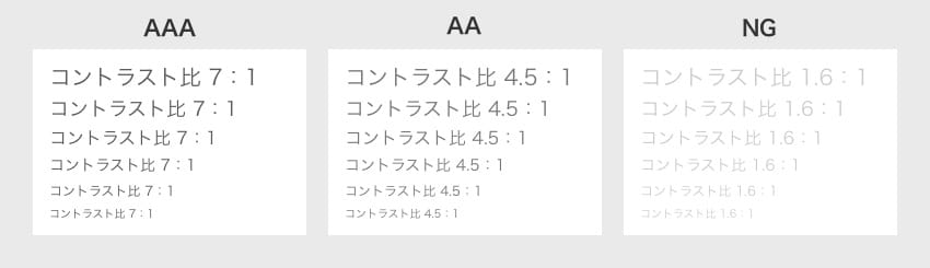 コントラスト比 7:1の図(AAA)、コントラスト比 4.5:1の図(AA)、コントラスト比 1.6:1の図(NG)