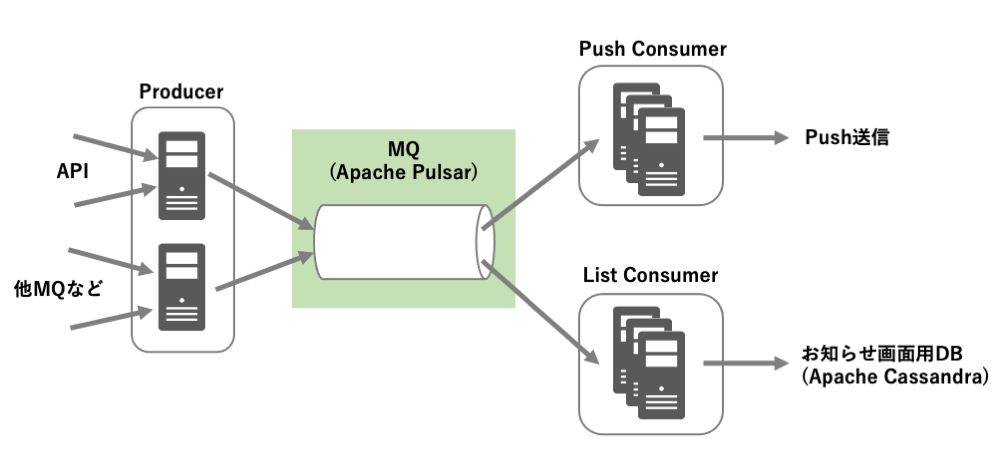 サービス連携型通知システム全体像