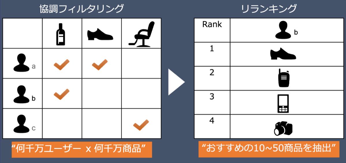 2段階モデル・レコメンデーションの概要